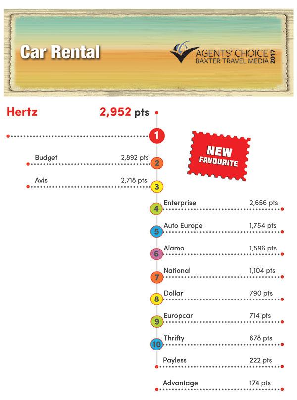 Car Rental Insurance Usa Tourist