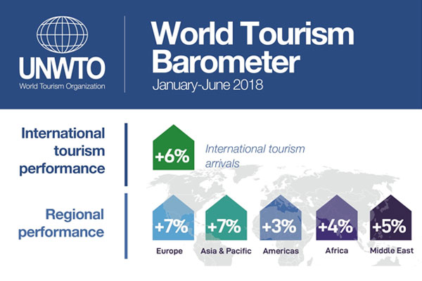 UNWTO Reports Growth Continues