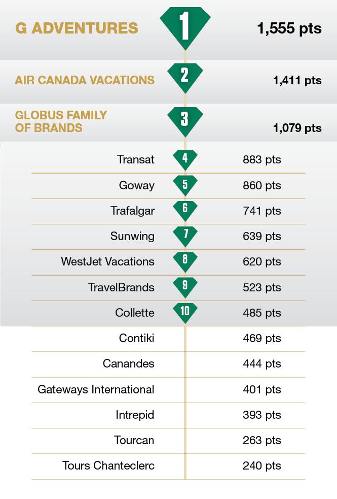 Favourite Central/South America Tour Operator - TravelPress