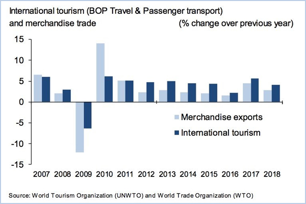 Exports From International Tourism Hit US$1.7 Trillion