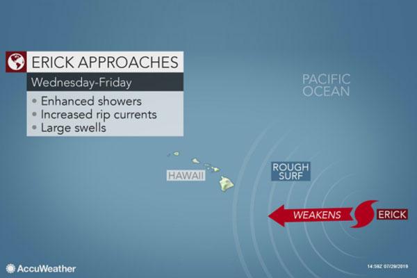 Erick, Flossie Threaten Hawaiian islands