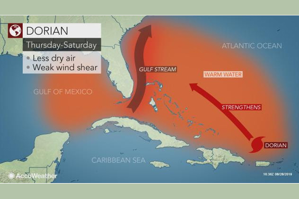 U.S. Braces for Powerful Hurricane Dorian