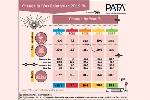 COVID-19: PATA By The Numbers