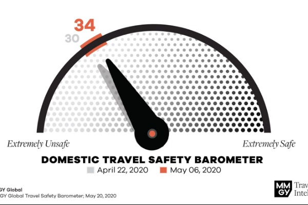 Tracking Travellers' Perception Of Safety