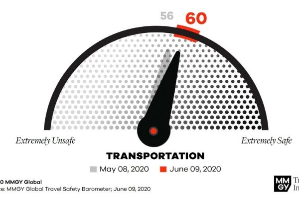 Travel Safety Barometer Reveals Confidence Is Growing