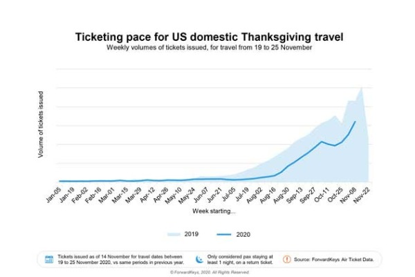 Americans Taking Off For Thanksgiving