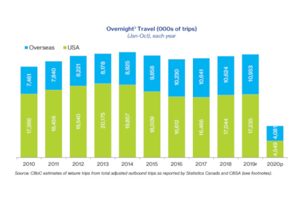 Canadian Outbound Travel By The Numbers