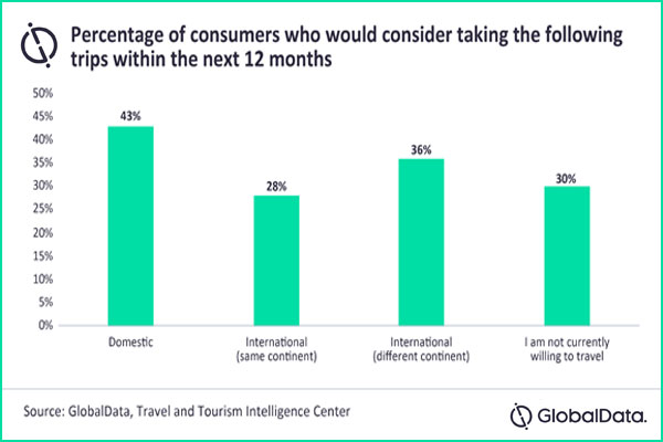Loyalty Programs Could Be Key To Post-Pandemic Travel