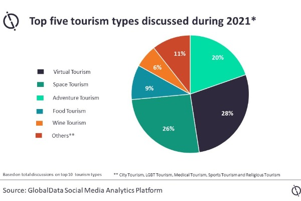 GlobalData Tracks Top 5 Tourism Types For 2021